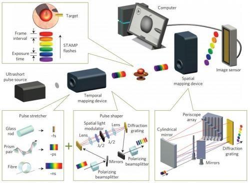 Схема штампования