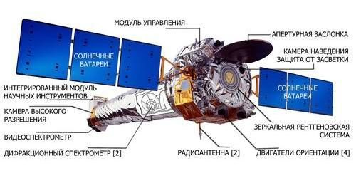 Орбитальный телескоп Chandra