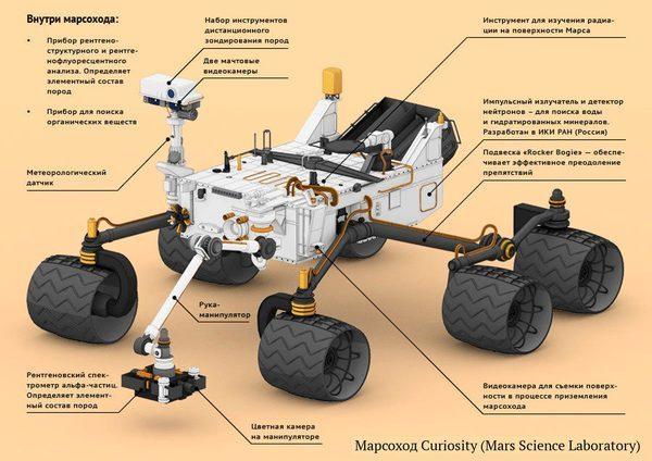 Марсоход Любопытство детали