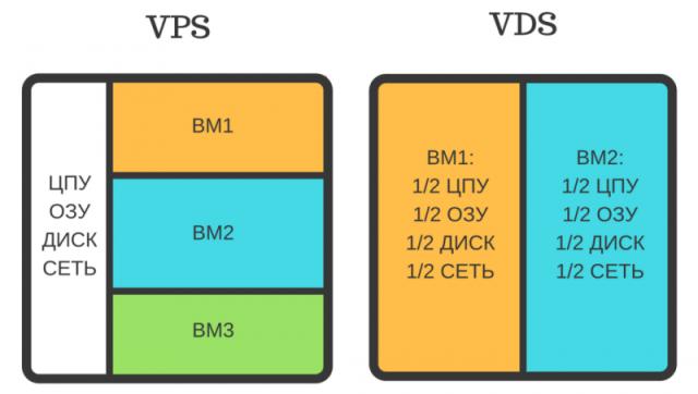 Чем отличается VPS-хостинг от VDS-аналога?
