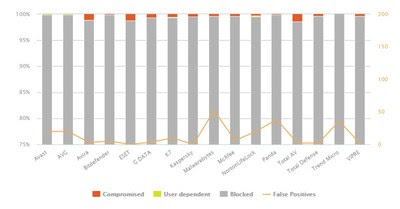 AV-Comparatives публикует отчет о тестировании средств интернет-безопасности за I квартал
